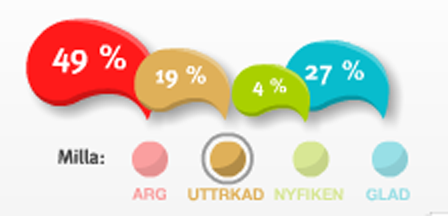 arg 49%, uttråkad 19%, nyfiken 4%, glad 27%